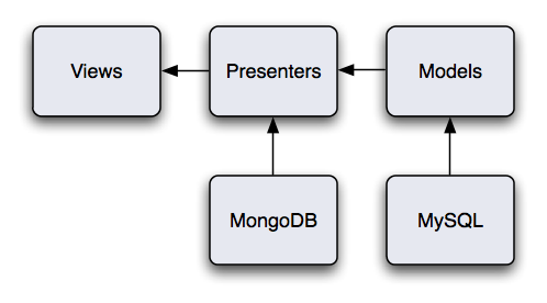 Songkick Architecture